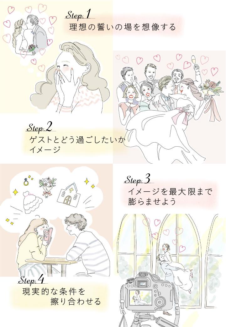 結婚準備の最初に考える4つのステップ