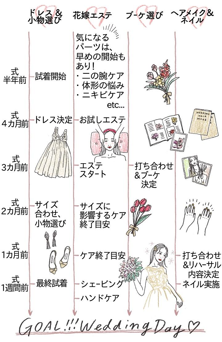 美嫁になるためのスケジュール。その第一歩はドレス選びから。