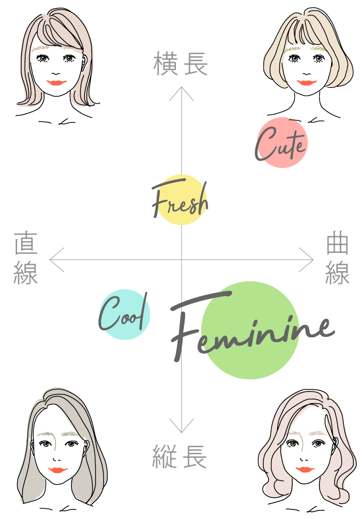 """顔の印象は""""大人""""×顔の形状は""""曲線""""のフェミニンタイプ。卵型や面長の輪郭、丸みのある目鼻立ちが特徴の女優さんに多く見られる顔立ち。大人っぽさと女性らしさを両立したヘアスタイルがよく似合うので、ウェー"""