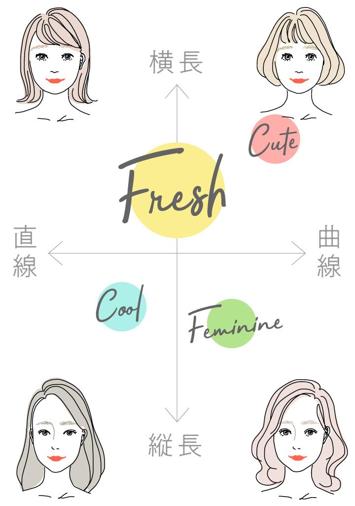 あなたは【Fresh(フレッシュ)】タイプ