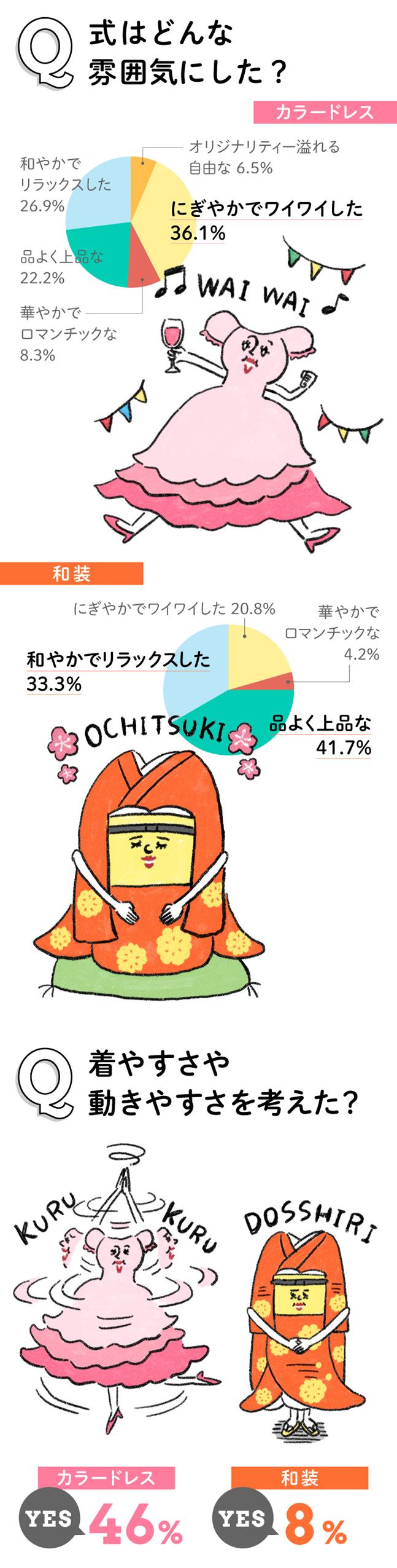 イラスト&データ入る Q式の雰囲気は?(円グラフ) カラードレス ワイワイしたい36.1% 和装 上品41.7% リラックス33.3%  Q着やすさ、動きやすさを考えた? カラードレス YES 46%