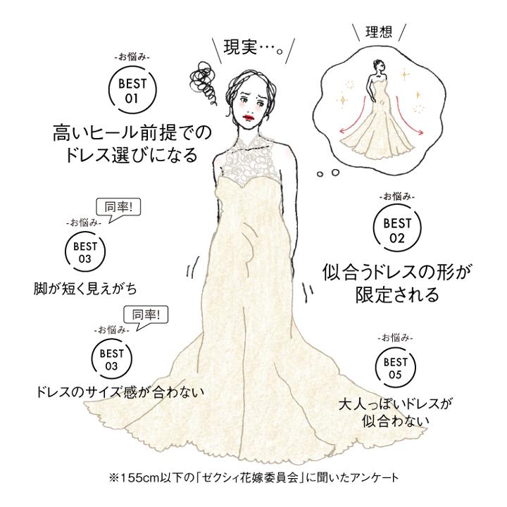 ミニ花嫁のお悩みベスト5