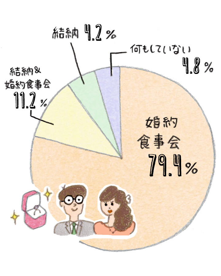 結納、婚約食事会実施率の円グラフ