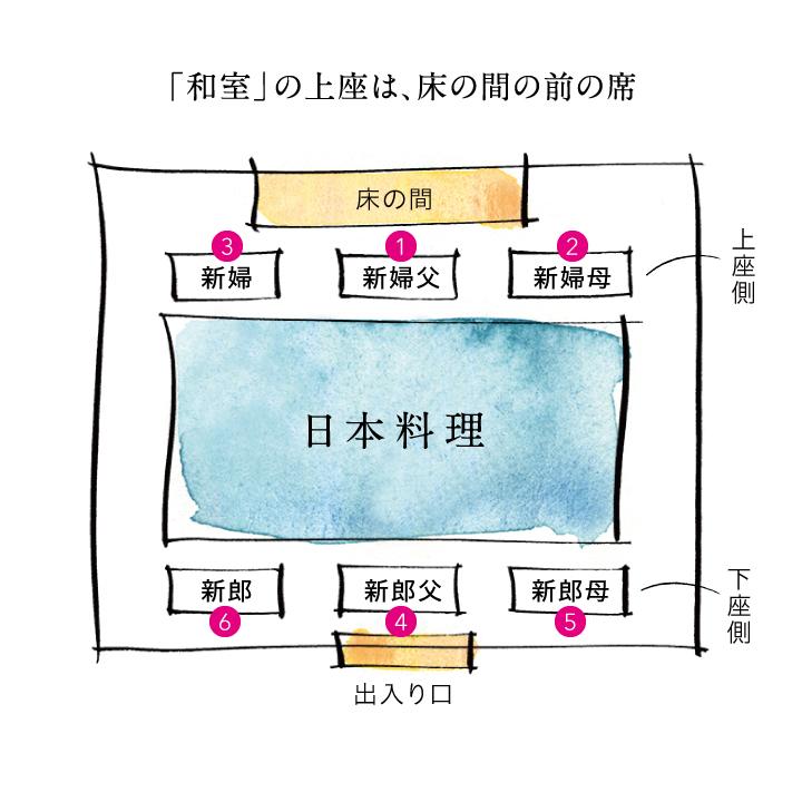 和室の席次の図