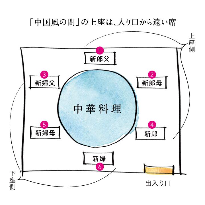 円卓中華の席次図