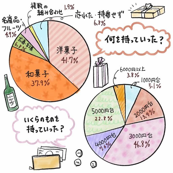 手土産に関するグラフデータ