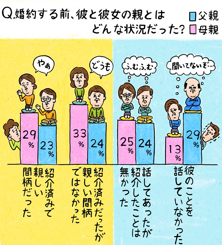婚約前の彼と彼女の親との関係を示したグラフ