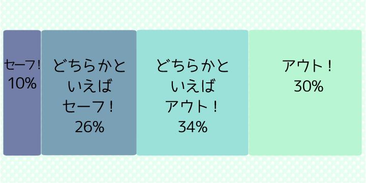 親世代調査の帯グラフ