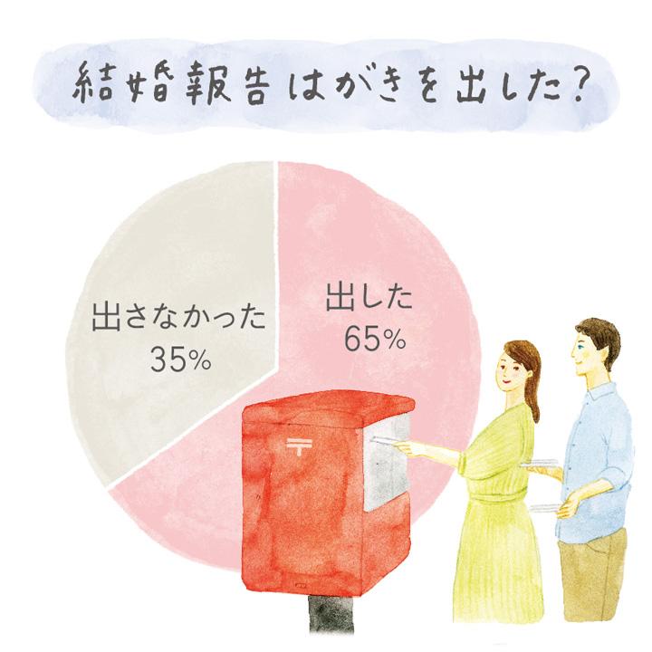 結婚報告ハガキを出した人の割合