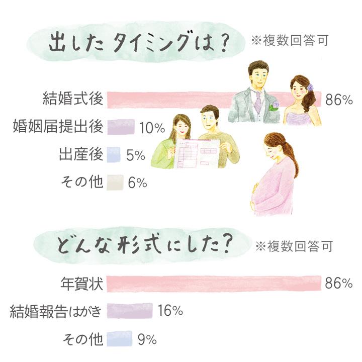 結婚報告はがきを出したタイミングのデータ