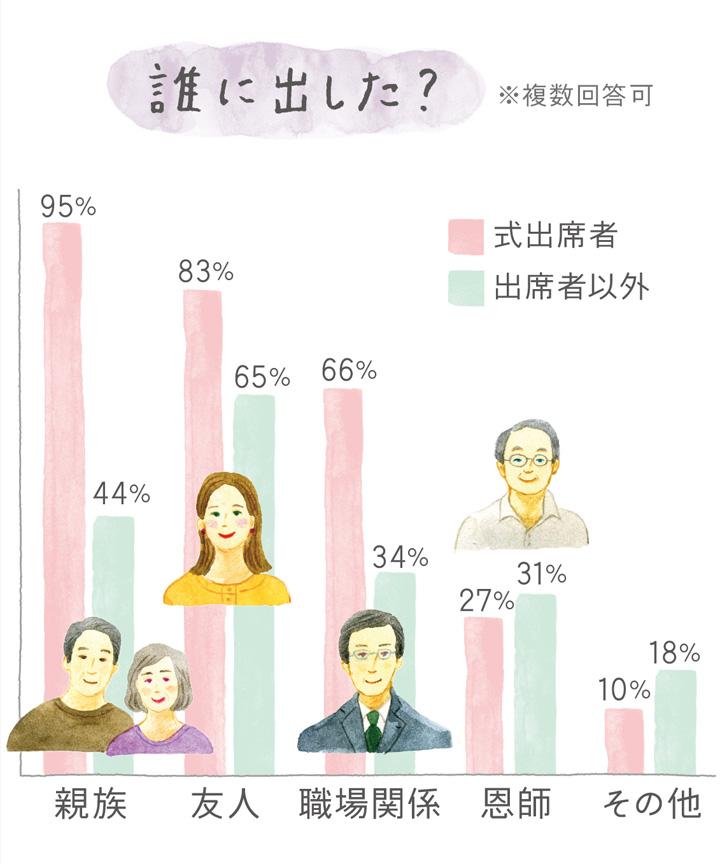 結婚報告はがきを出した相手のデータ
