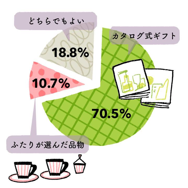 カタログ・品物グラフ