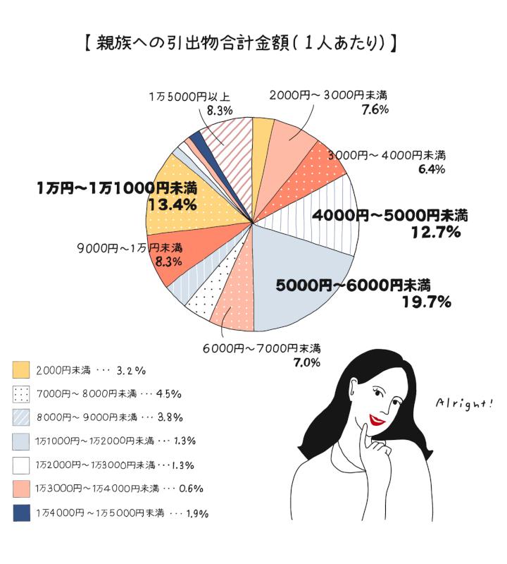 親族への引出物の相場円グラフ