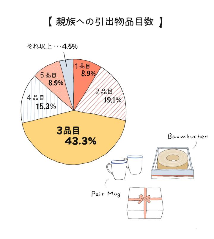 親族への引出物の品目数円グラフ