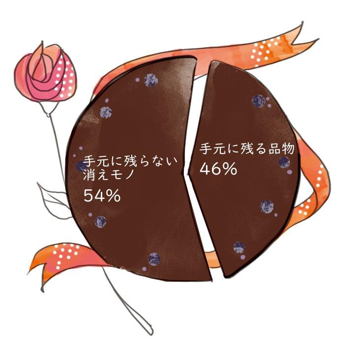 ゲスト100人に大調査!