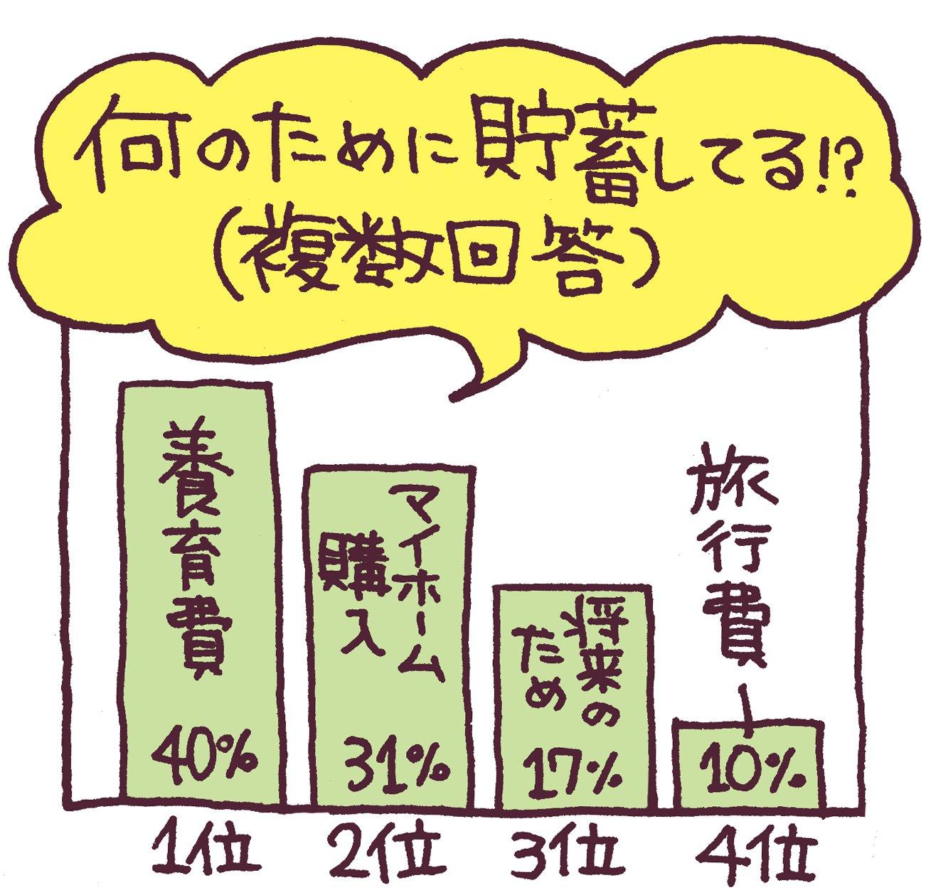 貯蓄目的のグラフ
