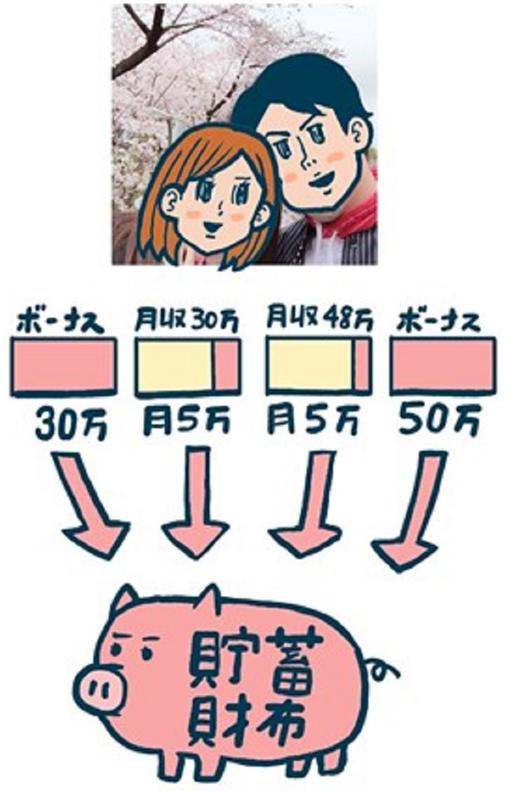 夫婦共通の貯蓄財布
