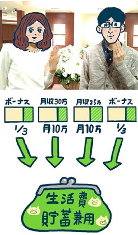 夫婦共通の生活費と貯蓄兼用財布