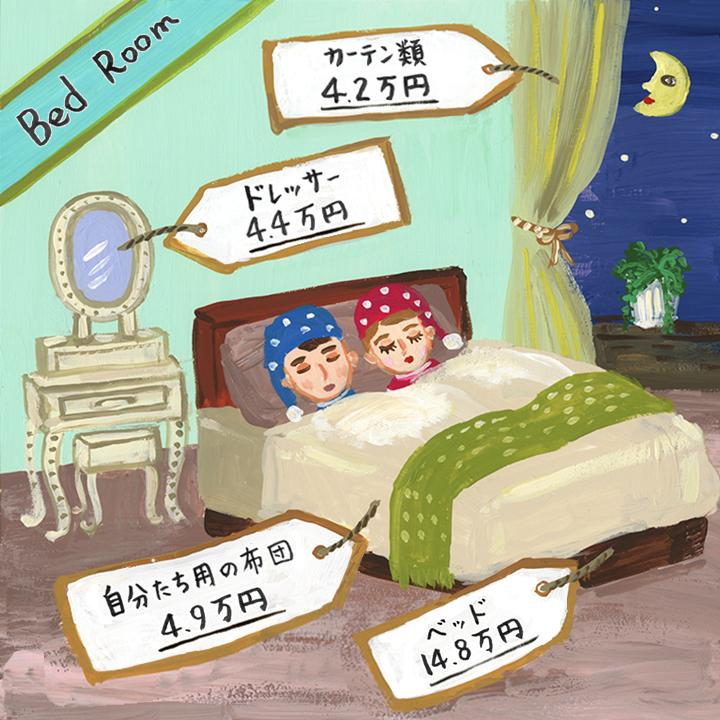 2.インテリア・家具の購入にかかるお金