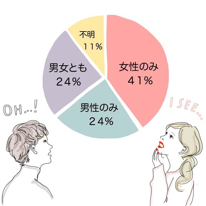 挿入 妊娠 確率