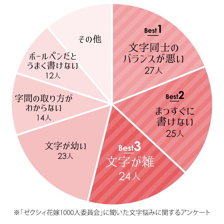 文字のお悩みベスト3グラフ