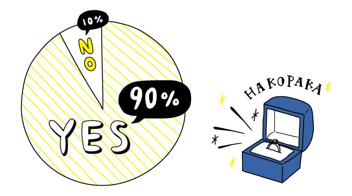 9割の女性が箱パカを求めるというグラフイラスト
