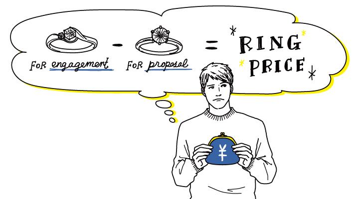 正規のリング代からプロポーズ用リング代が引かれて得しているイメージイラスト