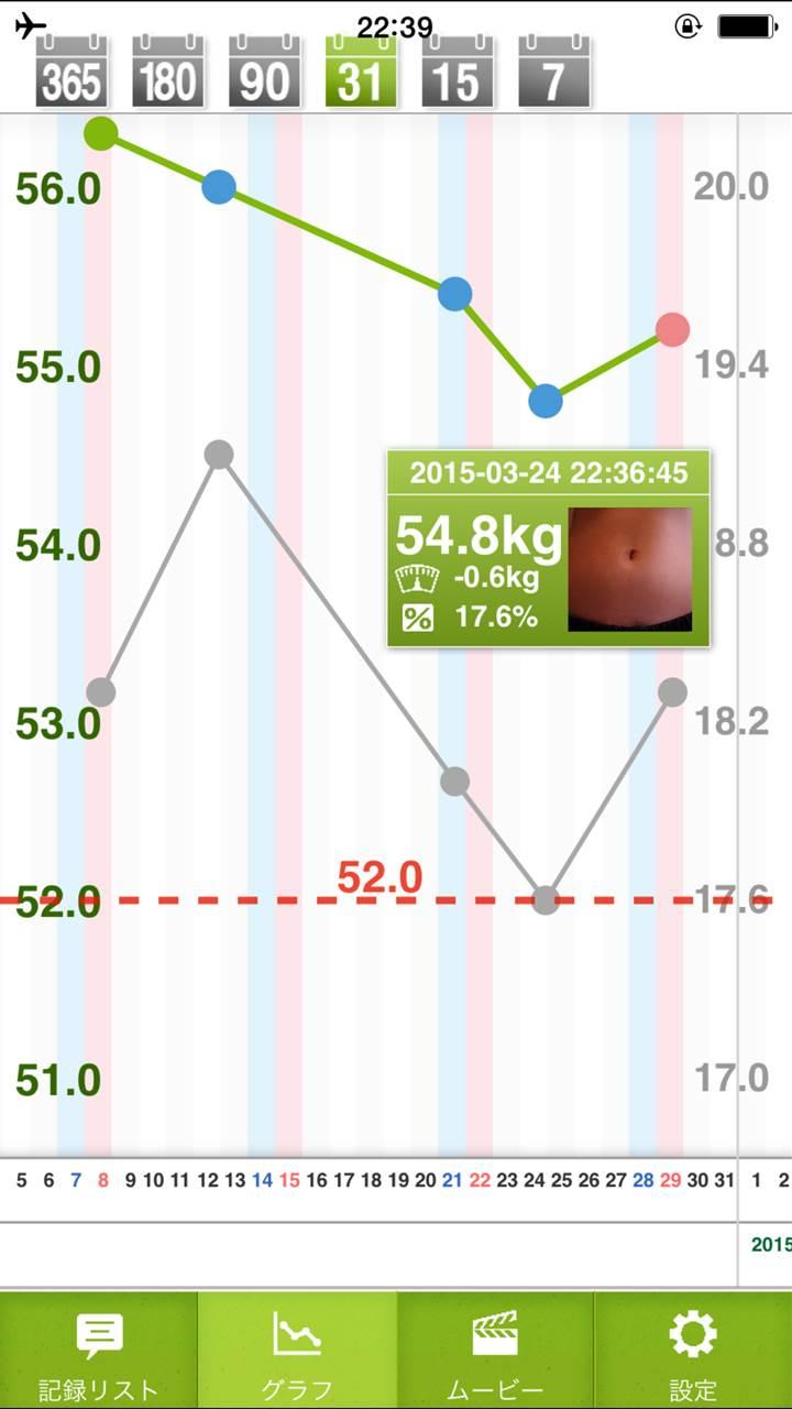 体重変化の折れ線グラフ