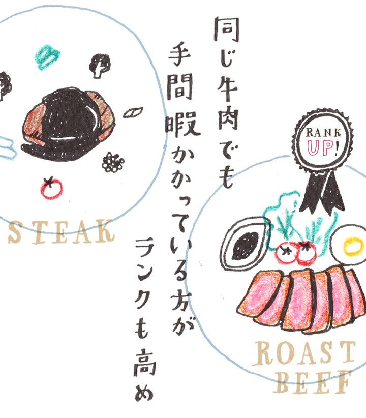 メイン料理のステーキとローストビーフの対比