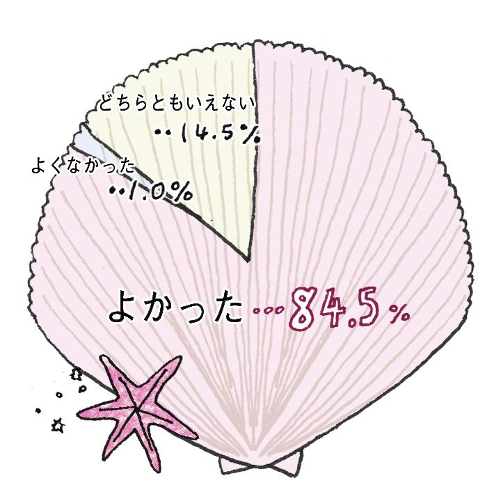 ゲストの満足度グラフ