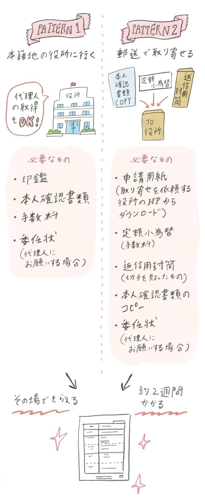 戸籍謄本の入手方法