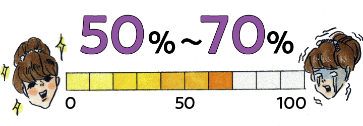 50~70