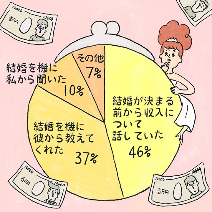 がま口の形の円グラフ