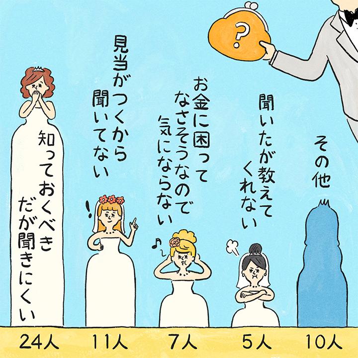 花嫁が棒グラフになっている、彼の収入を知らない理由のグラフイラスト