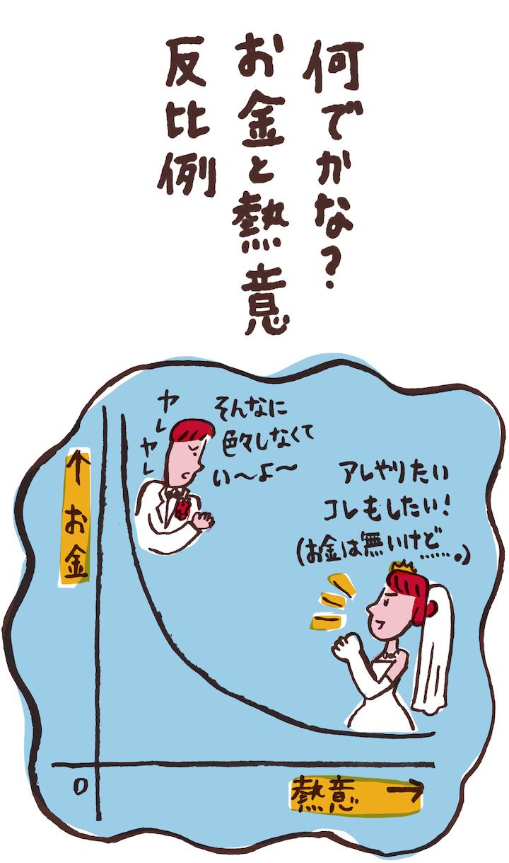 モヤモヤ川柳「何でかな? お金と熱意 反比例」の川柳とイラスト
