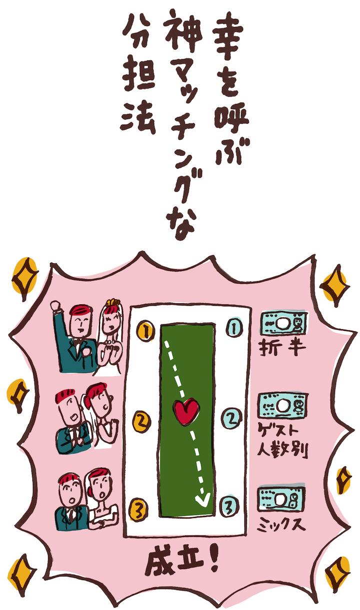 「幸を呼ぶ 神マッチングな 分担法」という川柳のイラスト