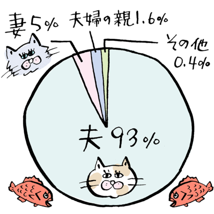 みんなは「世帯主」どうしてる?グラフ