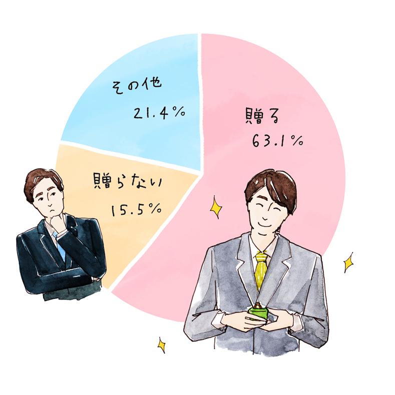 「婚約指輪を贈るか、贈らないか」のアンケート結果グラフ