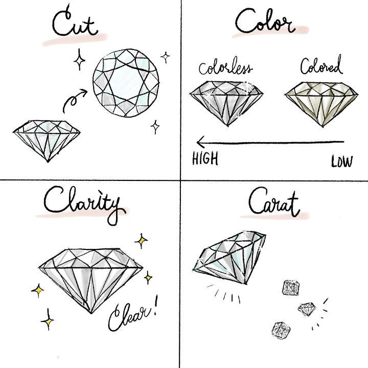ダイヤモンドの4Cを表す一覧
