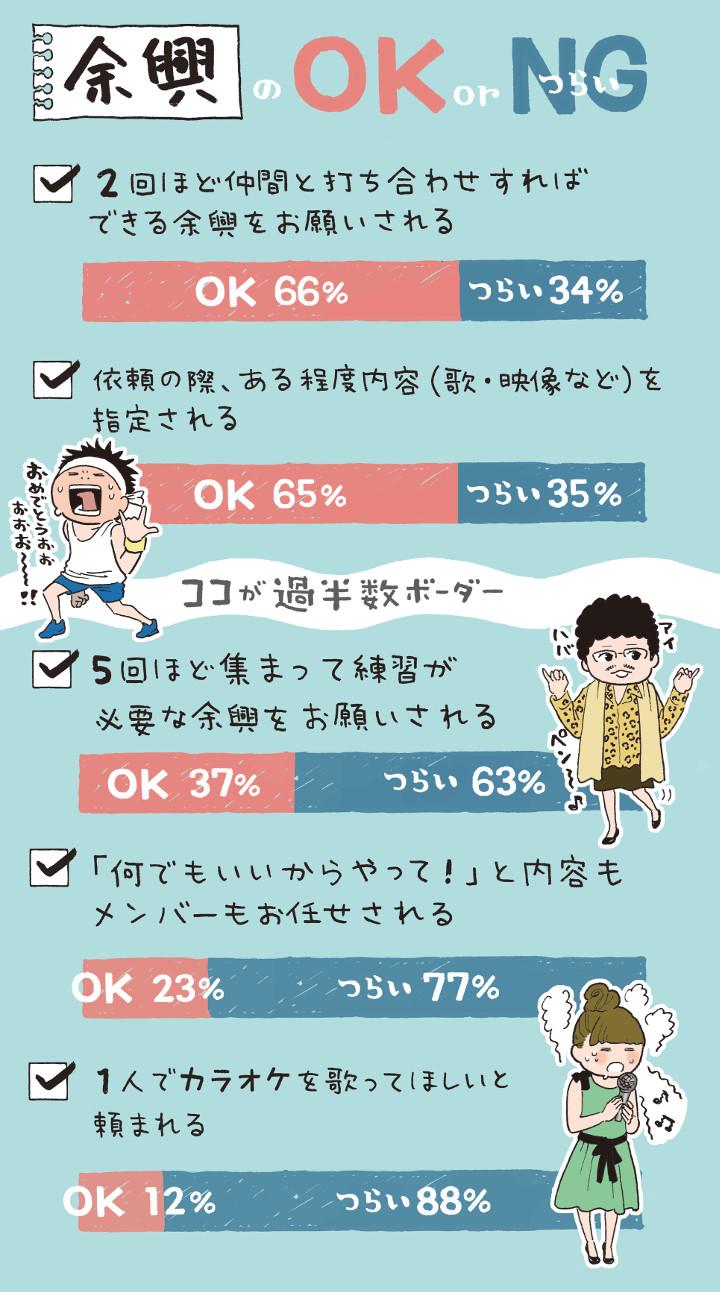 余興のOK/NGグラフ