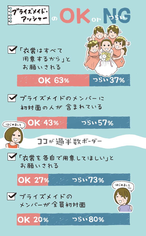 ブライズメイド・アッシャーのOK/NGライングラフ