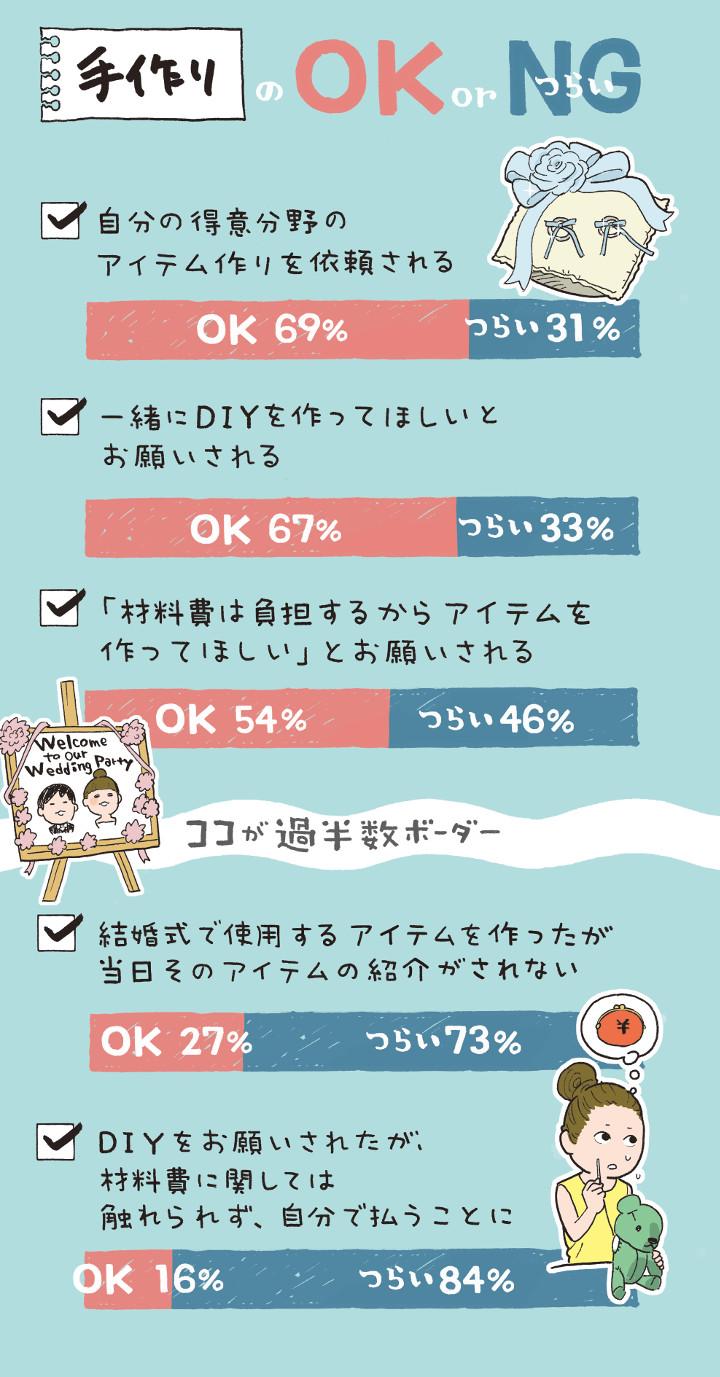 手作りのOK/NGグラフ