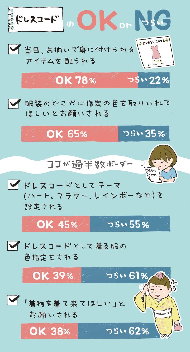 ドレスコードのOK/NGグラフ