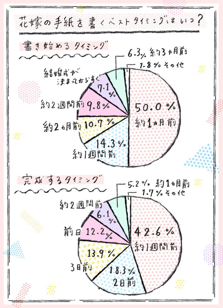 イラストグラフ2(ベストタイミング)