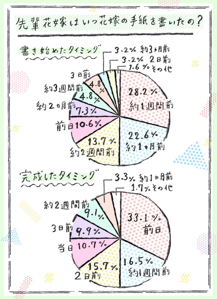 イラストグラフ1(実際のタイミング)