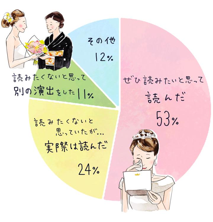 イラスト1円グラフ