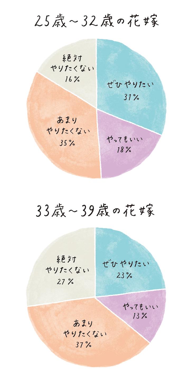 花嫁の手紙に対する意識調査の年代別円グラフ2つ。