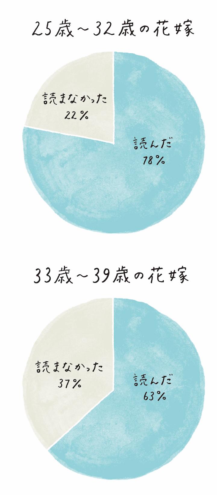 花嫁の手紙を読んだか否か、意識調査の年代別円グラフ2つ。