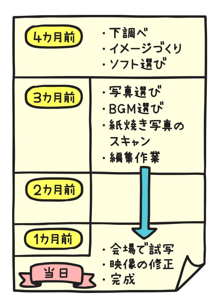 スケジュール表