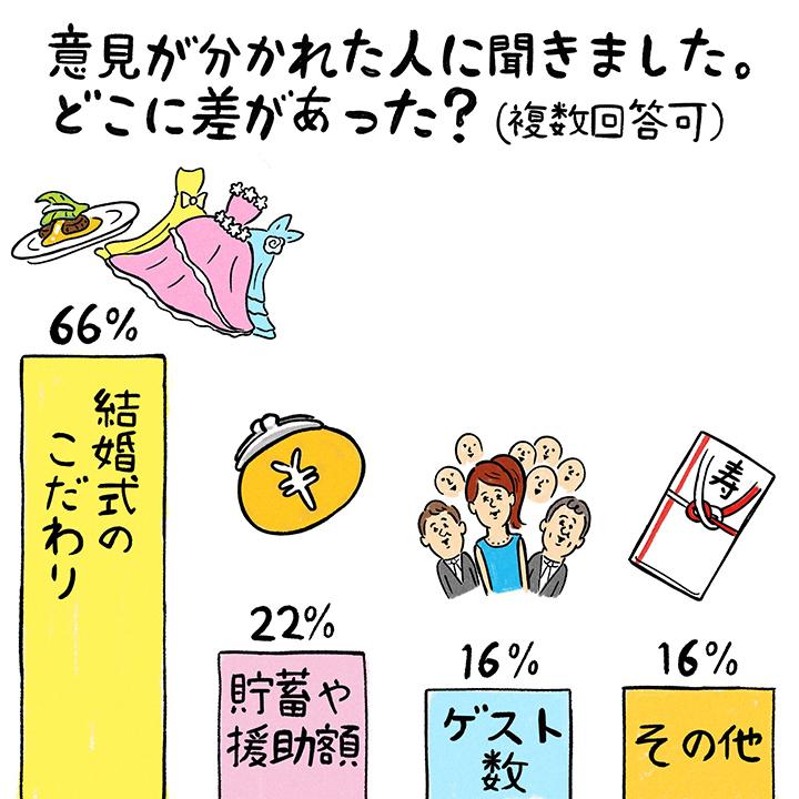 彼、彼女の間で意見が分かれたポイントをグラフ化。結婚式のこだわり66%、ゲスト数16%、貯蓄や援助額22%